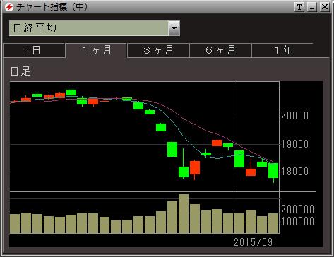 日経平均2015.09.04
