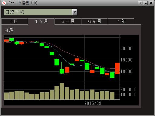 日経平均2015.09.09