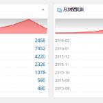 ブログを書いていて観覧されないPV数が伸びない稼げない