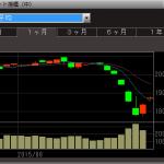 株取引売買はSBI証券でネット銀行もコンビニATMから入金