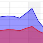 ワードプレスのアクセス解析Count per Day 表示が変わった